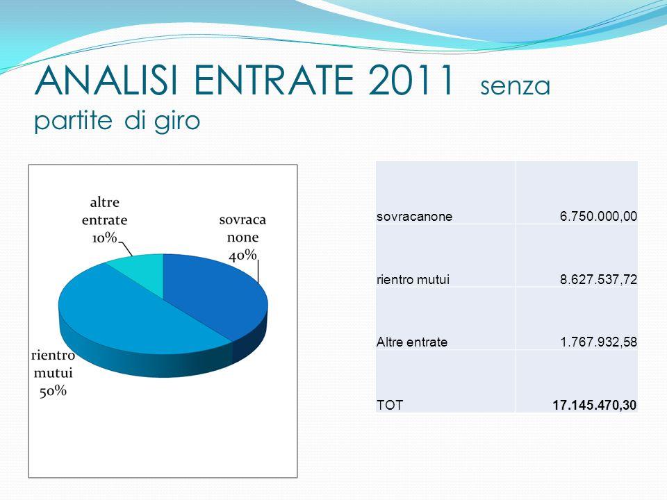 ANALISI ENTRATE 2011 senza partite di giro sovracanone6.750.000,00 rientro mutui8.627.537,72 Altre entrate1.767.932,58 TOT17.145.470,30