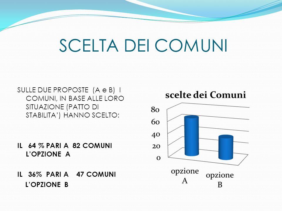 SCELTA DEI COMUNI SULLE DUE PROPOSTE (A e B) I COMUNI, IN BASE ALLE LORO SITUAZIONE (PATTO DI STABILITA) HANNO SCELTO: IL 64 % PARI A 82 COMUNI LOPZIONE A IL 36% PARI A 47 COMUNI LOPZIONE B