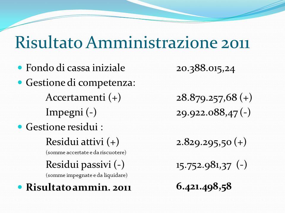 Risultato Amministrazione 2011 Fondo di cassa iniziale Gestione di competenza: Accertamenti (+) Impegni (-) Gestione residui : Residui attivi (+) (somme accertate e da riscuotere) Residui passivi (-) (somme impegnate e da liquidare) Risultato ammin.
