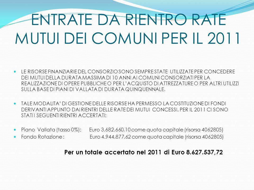 ENTRATE DA RIENTRO RATE MUTUI DEI COMUNI PER IL 2011 LE RISORSE FINANZIARIE DEL CONSORZIO SONO SEMPRE STATE UTILIZZATE PER CONCEDERE DEI MUTUI DELLA DURATA MASSIMA DI 10 ANNI AI COMUNI CONSORZIATI PER LA REALIZZAZIONE DI OPERE PUBBLICHE O PER LACQUISTO DI ATTREZZATURE O PER ALTRI UTILIZZI SULLA BASE DI PIANI DI VALLATA DI DURATA QUINQUENNALE.