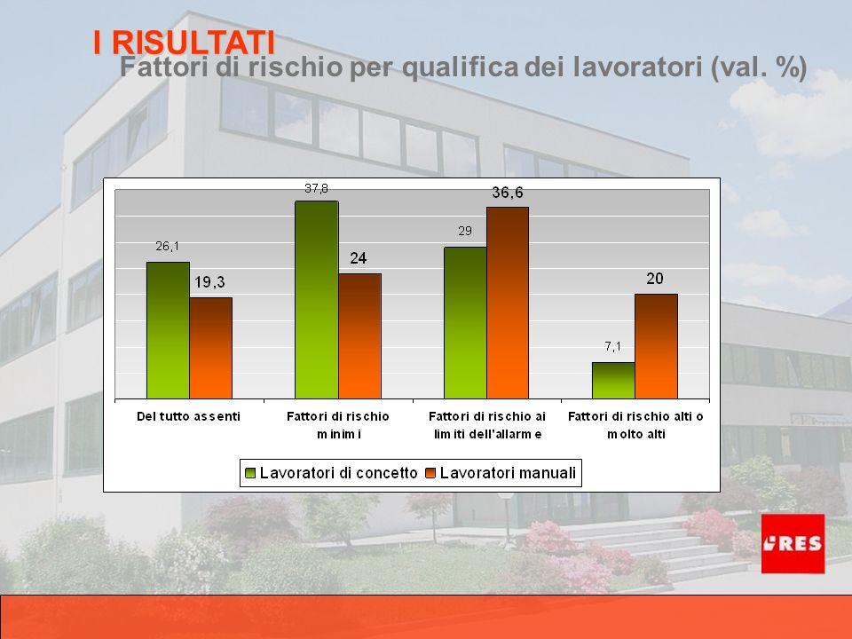Fattori di rischio per qualifica dei lavoratori (val. %) I RISULTATI