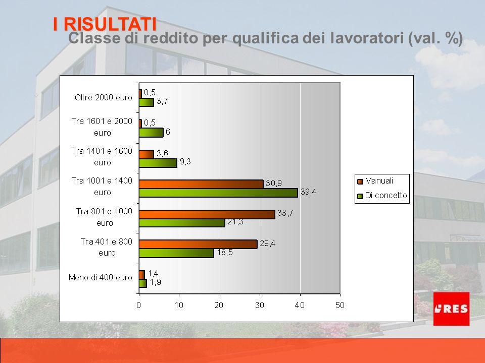 Classe di reddito per qualifica dei lavoratori (val. %) I RISULTATI