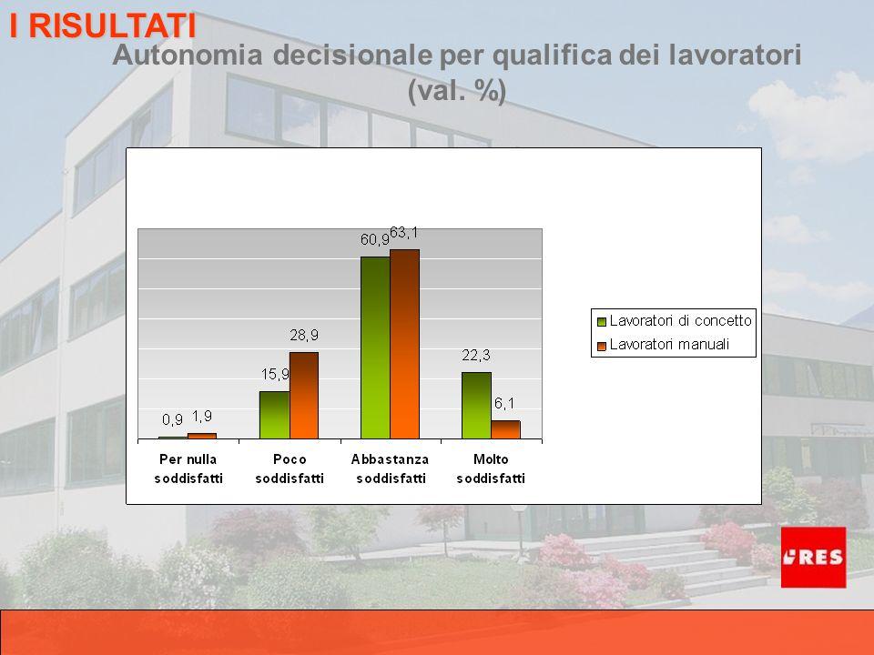 Autonomia decisionale per qualifica dei lavoratori (val. %) I RISULTATI