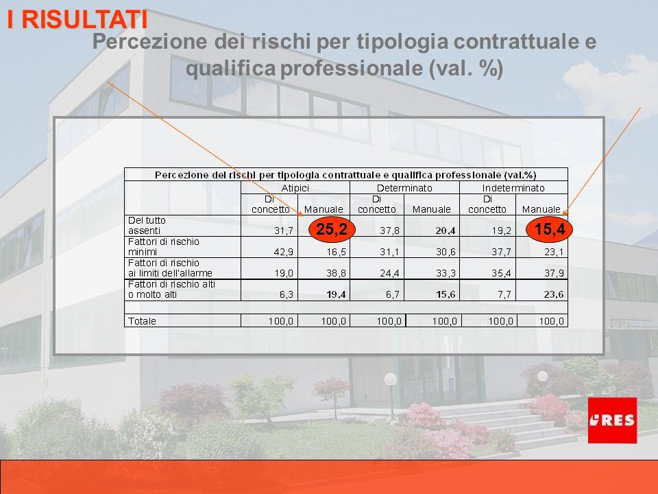 Percezione dei rischi per tipologia contrattuale e qualifica professionale (val. %) I RISULTATI 25,215,4