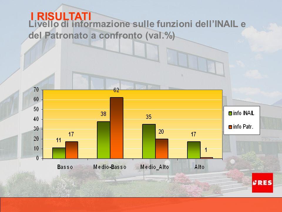 Livello di informazione sulle funzioni dellINAIL e del Patronato a confronto (val.%) I RISULTATI