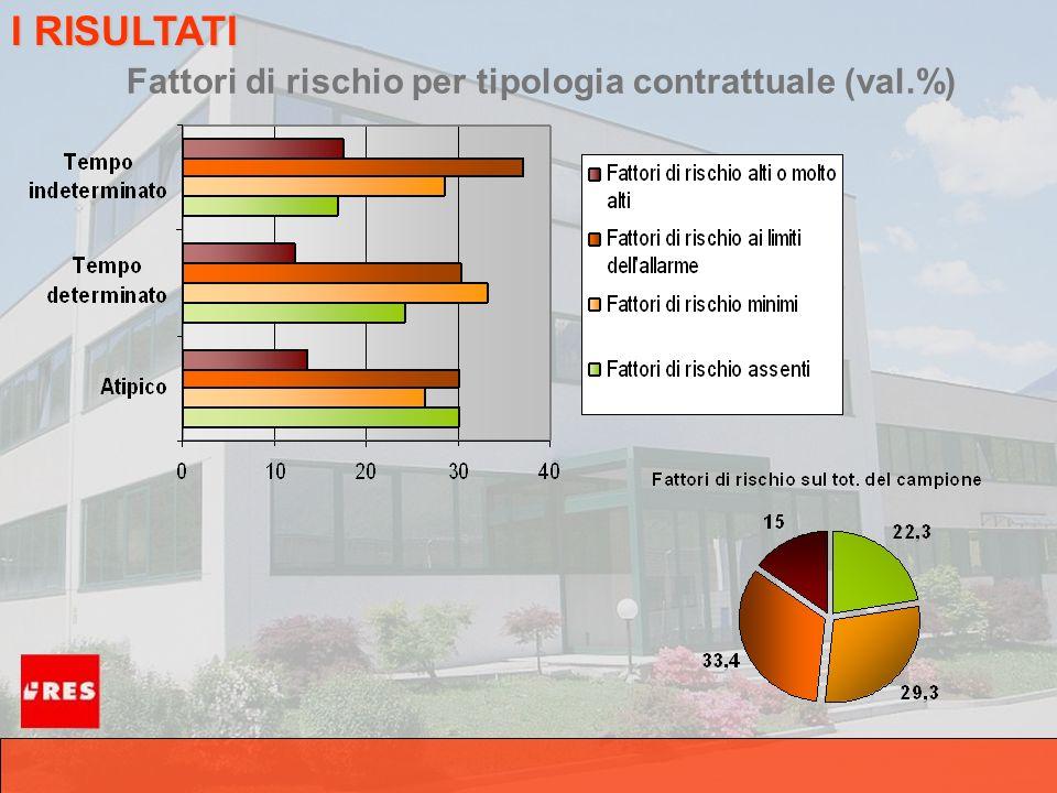 Fattori di rischio per tipologia contrattuale (val.%) I RISULTATI