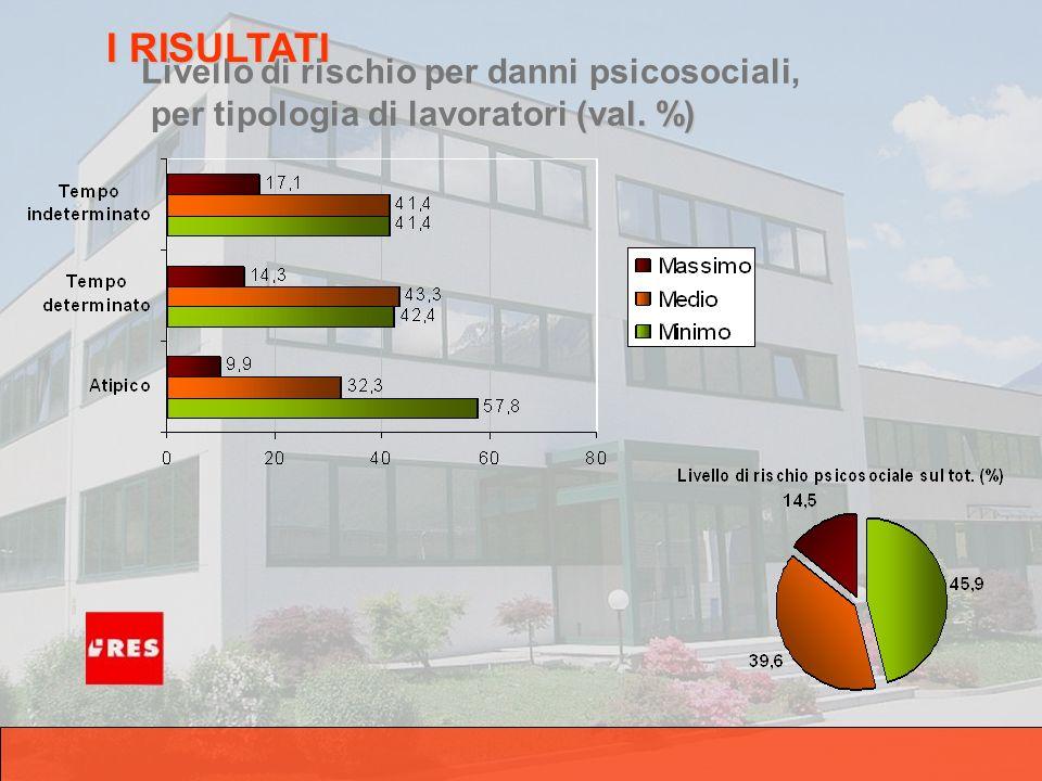 (val. %) Livello di rischio per danni psicosociali, per tipologia di lavoratori (val.