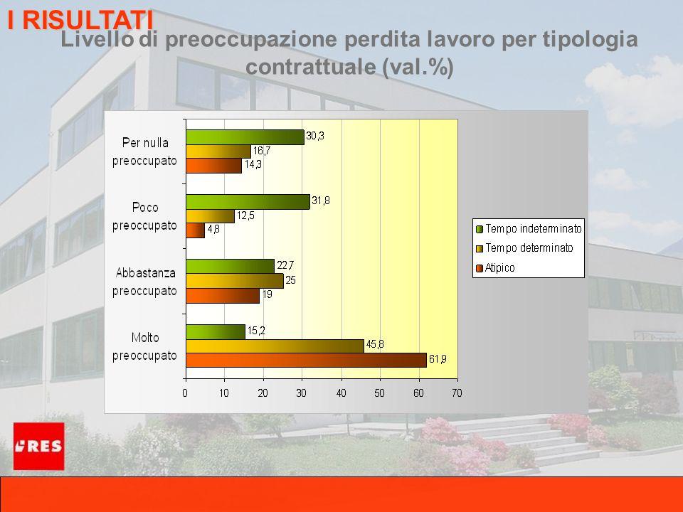 Livello di preoccupazione perdita lavoro per tipologia contrattuale (val.%) I RISULTATI