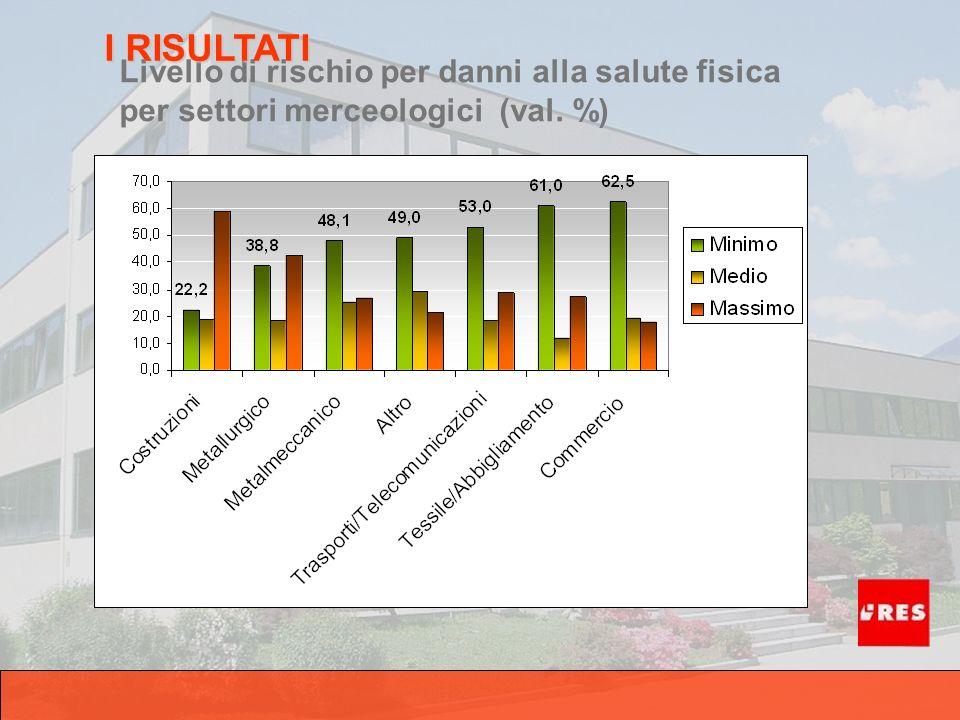 Livello di rischio per danni alla salute fisica per settori merceologici (val. %) I RISULTATI