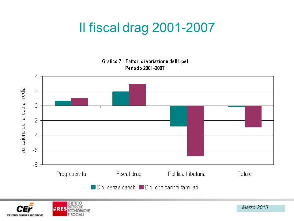 Febbraio 2013 Il fiscal drag 2001-2007 Marzo 2013