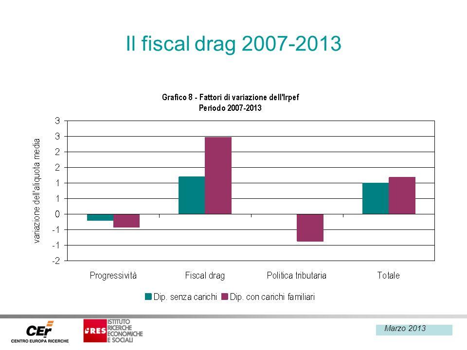 Febbraio 2013 Il fiscal drag 2007-2013 Marzo 2013