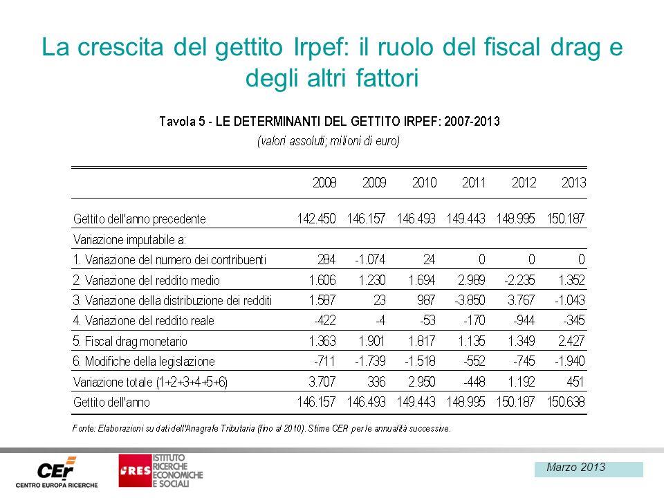 Febbraio 2013 La crescita del gettito Irpef: il ruolo del fiscal drag e degli altri fattori Marzo 2013