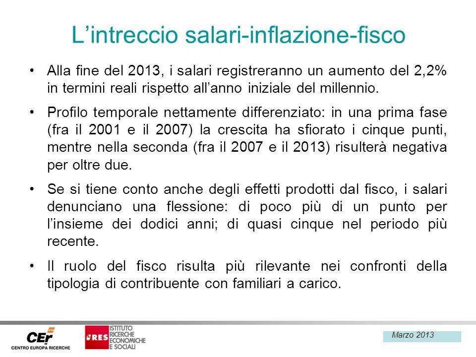 Febbraio 2013 Lintreccio salari-inflazione-fisco Alla fine del 2013, i salari registreranno un aumento del 2,2% in termini reali rispetto allanno iniz