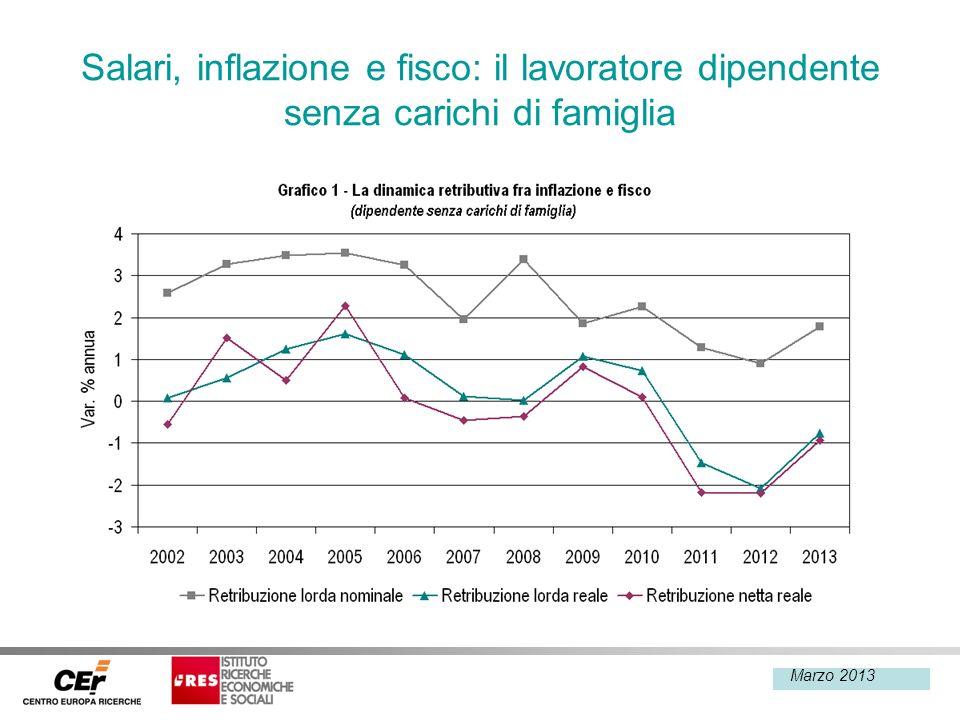 Febbraio 2013 Salari, inflazione e fisco: il lavoratore dipendente senza carichi di famiglia Marzo 2013