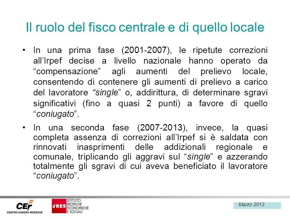 Febbraio 2013 Il ruolo del fisco centrale e di quello locale In una prima fase (2001-2007), le ripetute correzioni allIrpef decise a livello nazionale