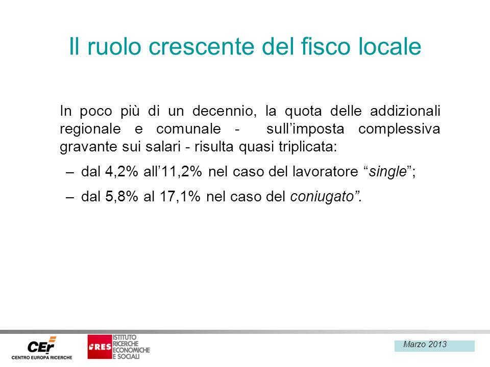 Febbraio 2013 Il ruolo crescente del fisco locale In poco più di un decennio, la quota delle addizionali regionale e comunale - sullimposta complessiv