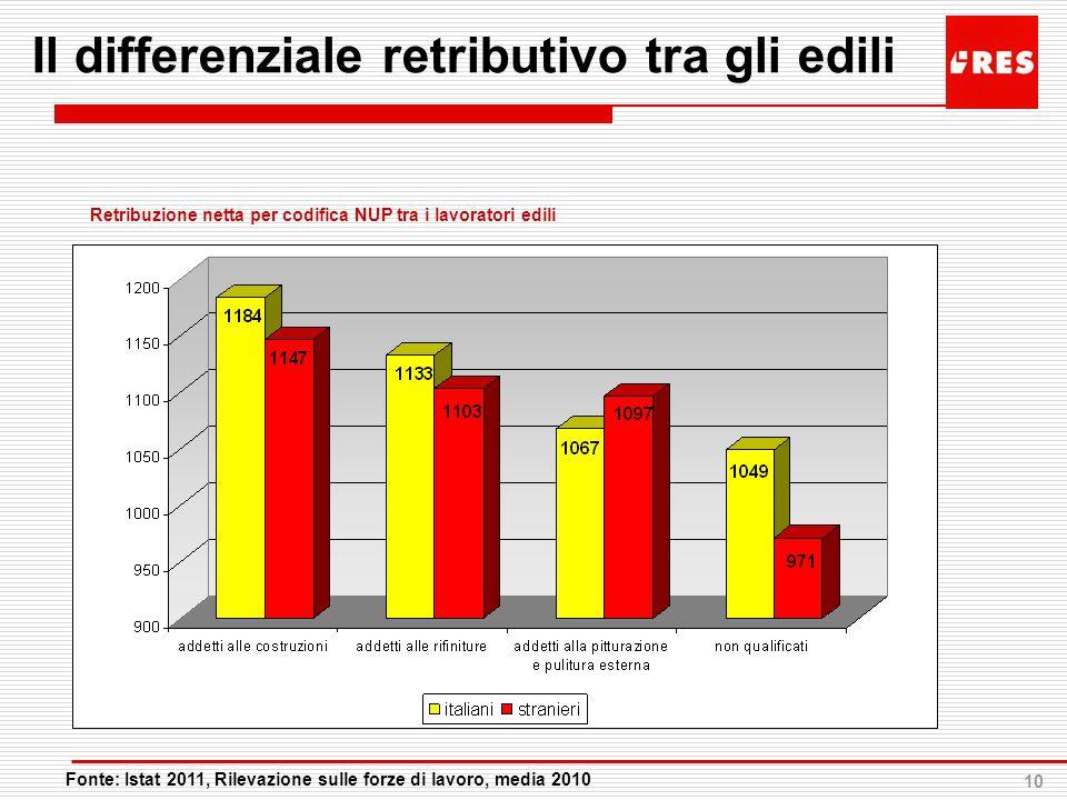 10 Il differenziale retributivo tra gli edili Fonte: Istat 2011, Rilevazione sulle forze di lavoro, media 2010 Retribuzione netta per codifica NUP tra