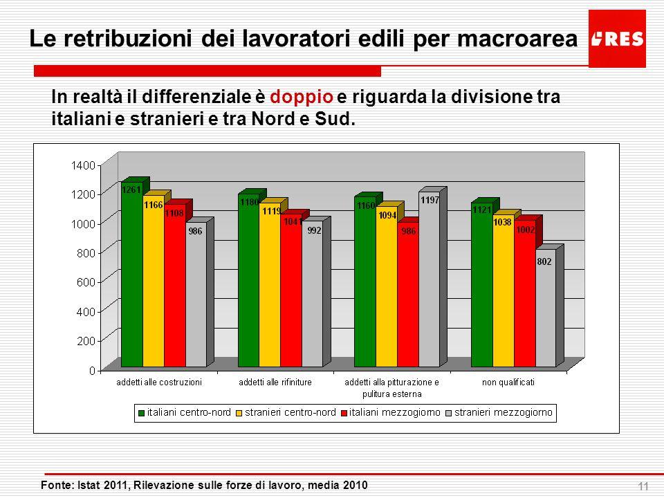 11 Le retribuzioni dei lavoratori edili per macroarea In realtà il differenziale è doppio e riguarda la divisione tra italiani e stranieri e tra Nord