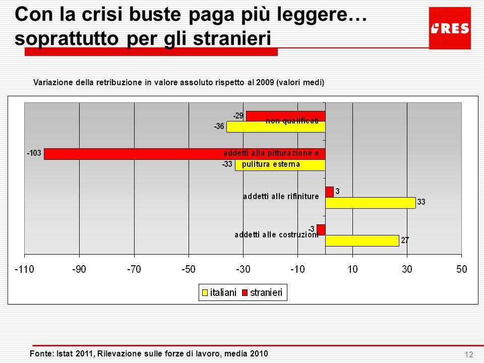12 Con la crisi buste paga più leggere… soprattutto per gli stranieri Fonte: Istat 2011, Rilevazione sulle forze di lavoro, media 2010 Variazione dell