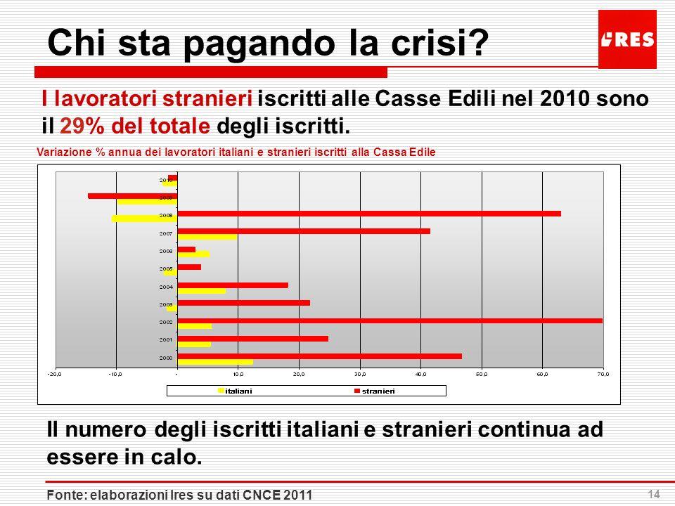 14 Chi sta pagando la crisi? I lavoratori stranieri iscritti alle Casse Edili nel 2010 sono il 29% del totale degli iscritti. Fonte: elaborazioni Ires