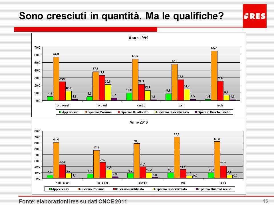 15 Sono cresciuti in quantità. Ma le qualifiche? Fonte: elaborazioni Ires su dati CNCE 2011