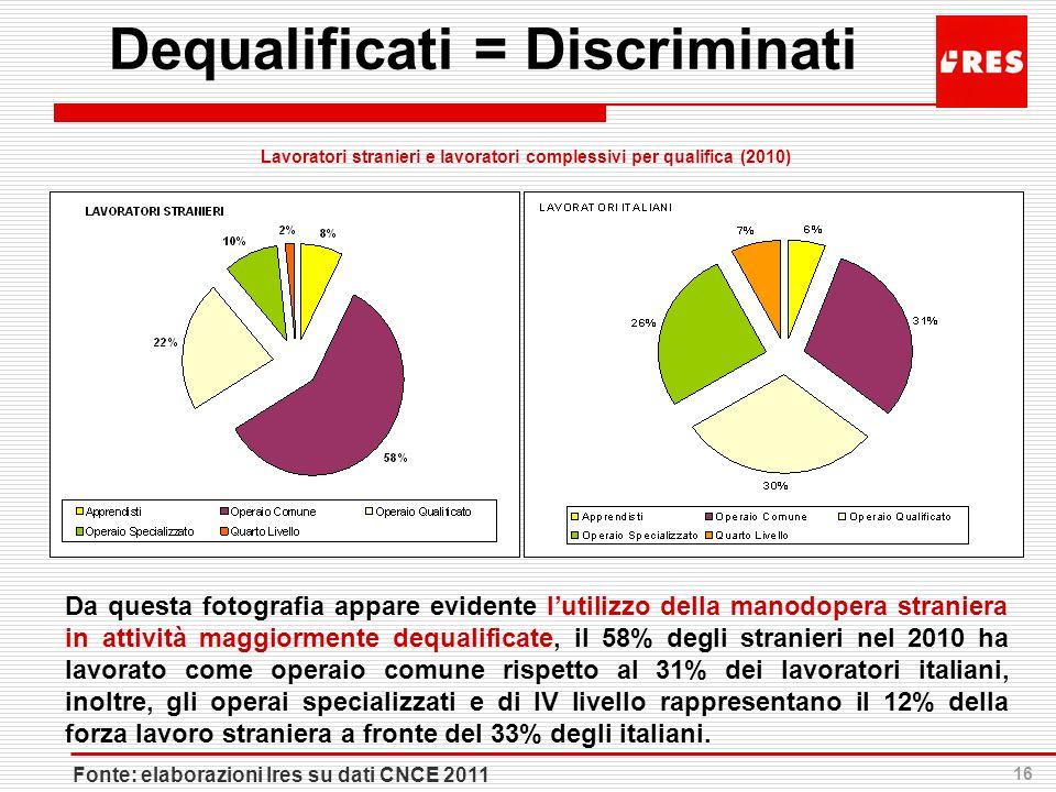 16 Dequalificati = Discriminati Fonte: elaborazioni Ires su dati CNCE 2011 Da questa fotografia appare evidente lutilizzo della manodopera straniera i