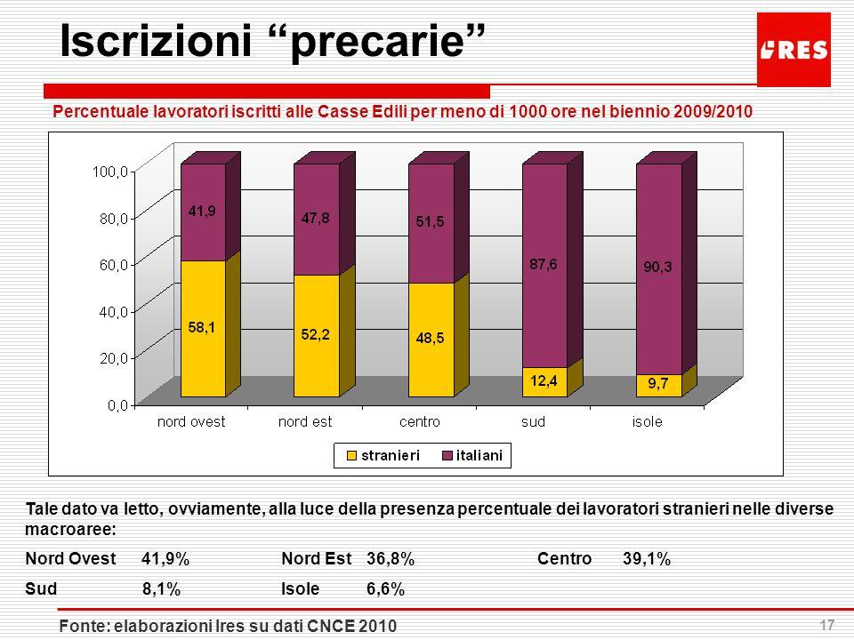17 Iscrizioni precarie Percentuale lavoratori iscritti alle Casse Edili per meno di 1000 ore nel biennio 2009/2010 Tale dato va letto, ovviamente, all