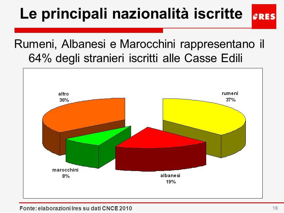 18 Le principali nazionalità iscritte Rumeni, Albanesi e Marocchini rappresentano il 64% degli stranieri iscritti alle Casse Edili Fonte: elaborazioni