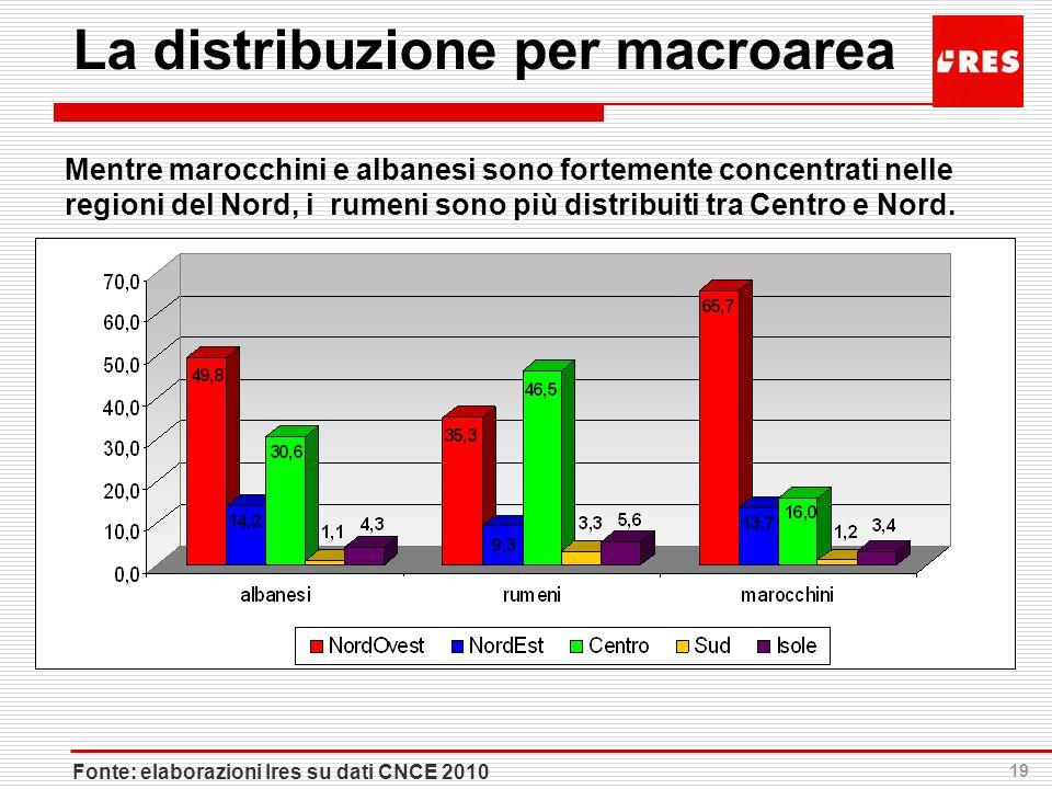 19 La distribuzione per macroarea Mentre marocchini e albanesi sono fortemente concentrati nelle regioni del Nord, i rumeni sono più distribuiti tra C