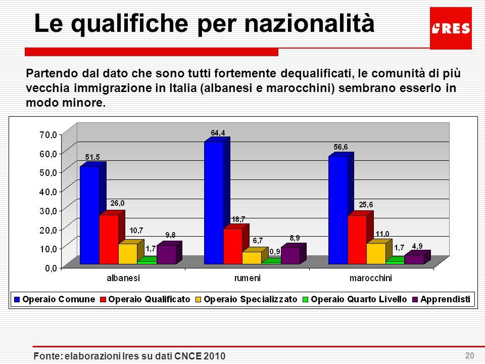 20 Le qualifiche per nazionalità Partendo dal dato che sono tutti fortemente dequalificati, le comunità di più vecchia immigrazione in Italia (albanes