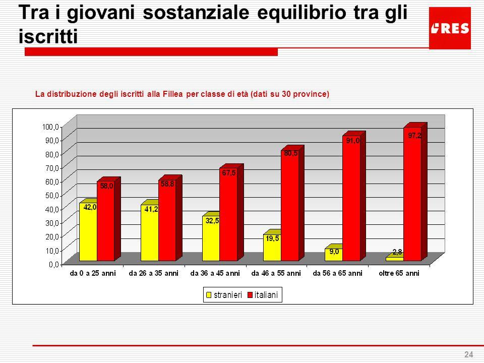 24 Tra i giovani sostanziale equilibrio tra gli iscritti La distribuzione degli iscritti alla Fillea per classe di età (dati su 30 province)