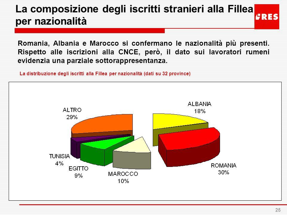 25 La composizione degli iscritti stranieri alla Fillea per nazionalità La distribuzione degli iscritti alla Fillea per nazionalità (dati su 32 provin