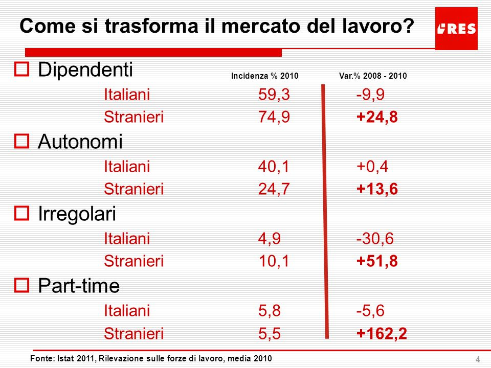 4 Come si trasforma il mercato del lavoro? Dipendenti Italiani59,3-9,9 Stranieri74,9+24,8 Autonomi Italiani40,1+0,4 Stranieri24,7+13,6 Irregolari Ital