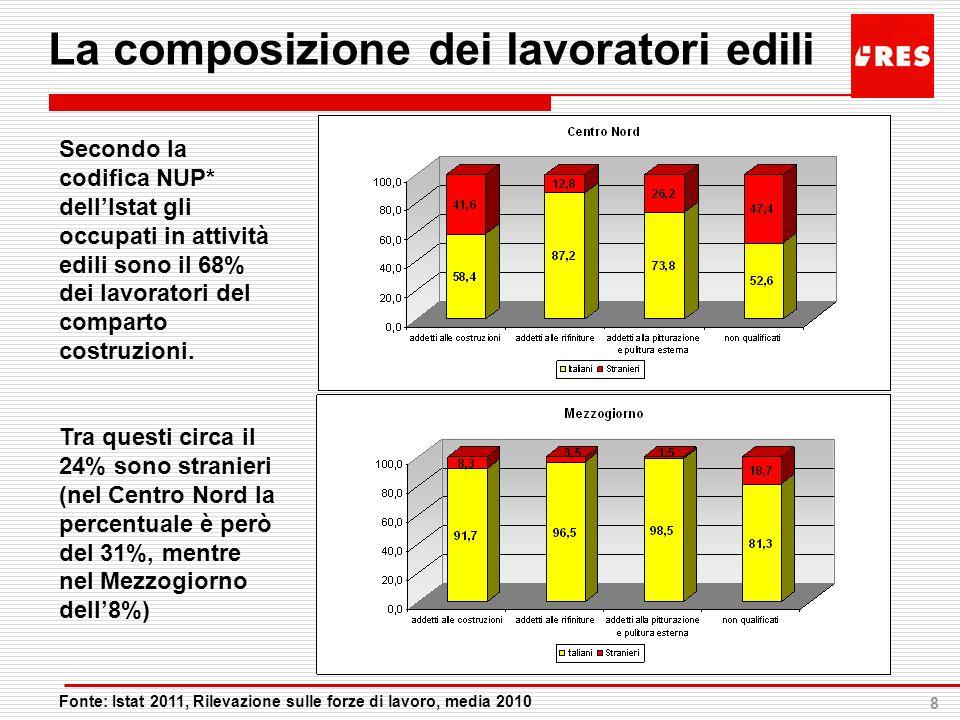 8 La composizione dei lavoratori edili Fonte: Istat 2011, Rilevazione sulle forze di lavoro, media 2010 Secondo la codifica NUP* dellIstat gli occupat