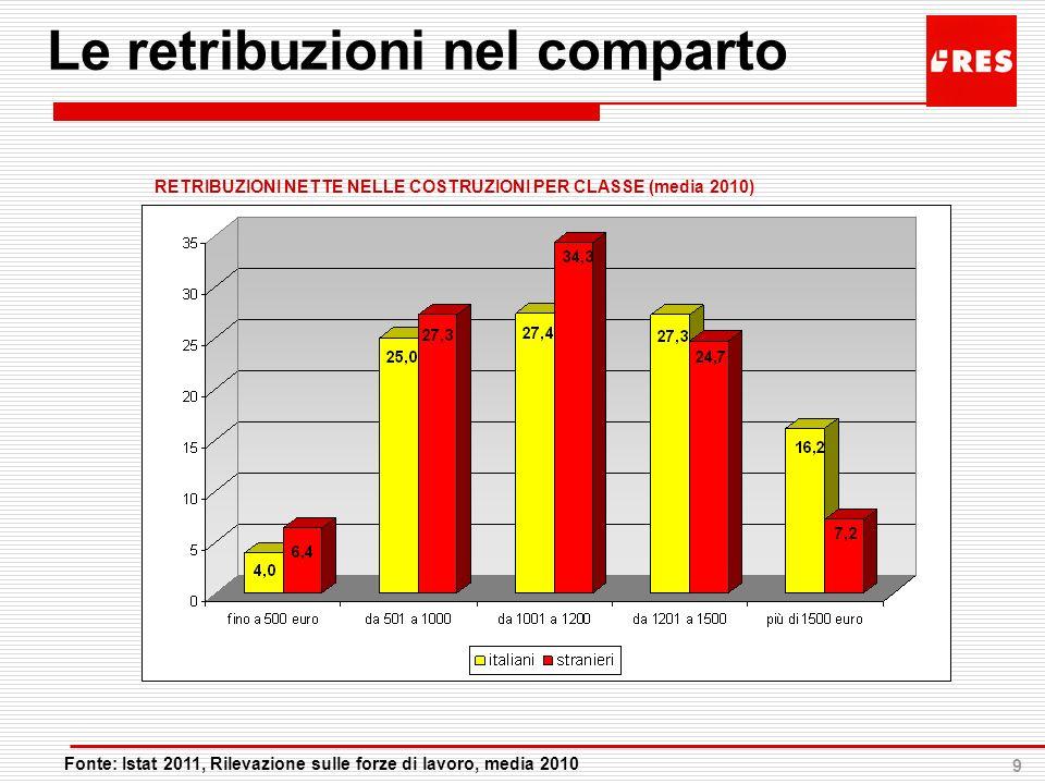 9 Le retribuzioni nel comparto Fonte: Istat 2011, Rilevazione sulle forze di lavoro, media 2010 RETRIBUZIONI NETTE NELLE COSTRUZIONI PER CLASSE (media