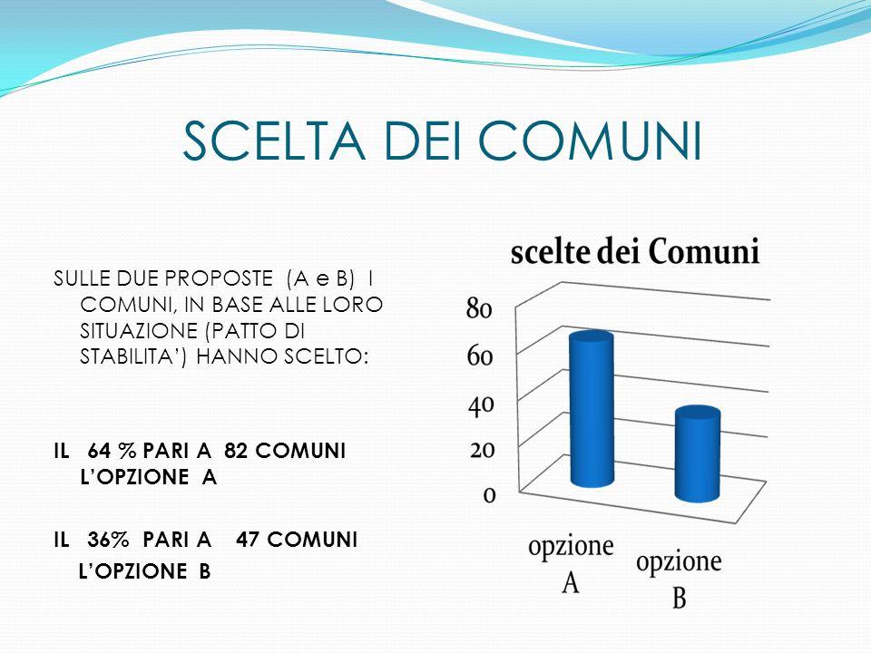 SCELTA DEI COMUNI SULLE DUE PROPOSTE (A e B) I COMUNI, IN BASE ALLE LORO SITUAZIONE (PATTO DI STABILITA) HANNO SCELTO: IL 64 % PARI A 82 COMUNI LOPZIO