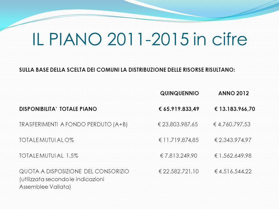 IL PIANO 2011-2015 in cifre SULLA BASE DELLA SCELTA DEI COMUNI LA DISTRIBUZIONE DELLE RISORSE RISULTANO: QUINQUENNIO ANNO 2012 DISPONIBILITA TOTALE PI