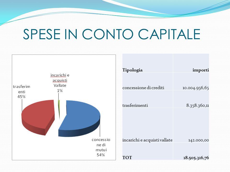 SPESE IN CONTO CAPITALE Tipologiaimporti concessione di crediti10.004.956,65 trasferimenti8.358.360,11 incarichi e acquisti vallate142.000,00 TOT18.50