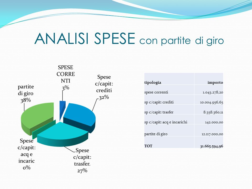 ANALISI SPESE con partite di giro tipologiaimporto spese correnti1.043.278,20 sp c/capit: crediti10.004.956,65 sp c/capit: trasfer8.358.360,11 sp c/ca