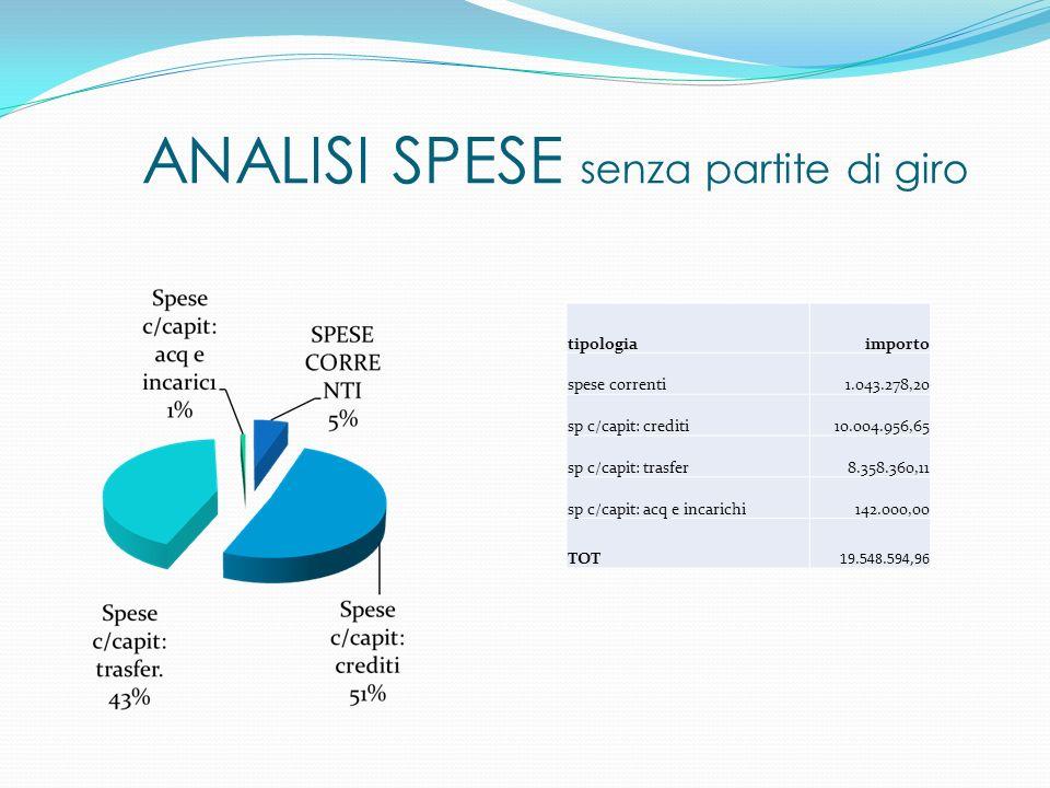 ANALISI SPESE senza partite di giro tipologiaimporto spese correnti1.043.278,20 sp c/capit: crediti10.004.956,65 sp c/capit: trasfer8.358.360,11 sp c/