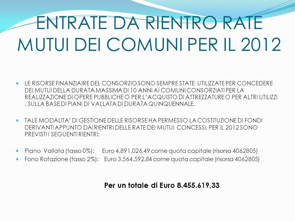 ENTRATE DA RIENTRO RATE MUTUI DEI COMUNI PER IL 2012 LE RISORSE FINANZIAIRE DEL CONSORZIO SONO SEMPRE STATE UTILIZZATE PER CONCEDERE DEI MUTUI DELLA D