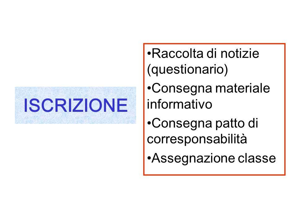 ISCRIZIONE Raccolta di notizie (questionario) Consegna materiale informativo Consegna patto di corresponsabilità Assegnazione classe