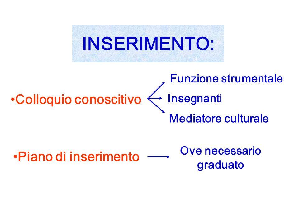 INSERIMENTO: Colloquio conoscitivo Funzione strumentale Ove necessario graduato Piano di inserimento Insegnanti Mediatore culturale