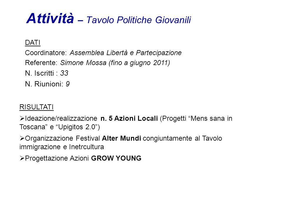 Attività – Tavolo Politiche Giovanili DATI Coordinatore: Assemblea Libertà e Partecipazione Referente: Simone Mossa (fino a giugno 2011) N.