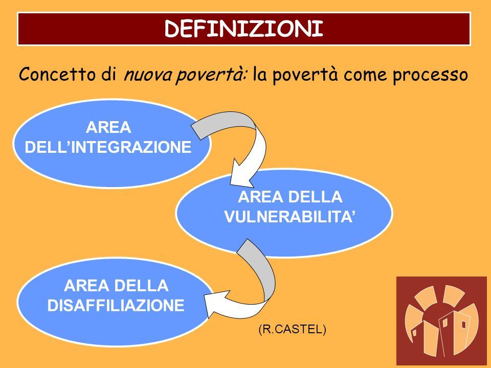 DEFINIZIONI Concetto di nuova povertà: la povertà come processo AREA DELLINTEGRAZIONE AREA DELLA VULNERABILITA AREA DELLA DISAFFILIAZIONE (R.CASTEL)