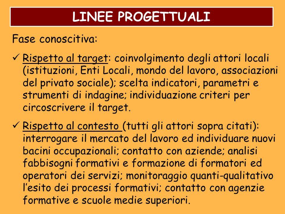 LINEE PROGETTUALI Fase conoscitiva: Rispetto al target: coinvolgimento degli attori locali (istituzioni, Enti Locali, mondo del lavoro, associazioni d