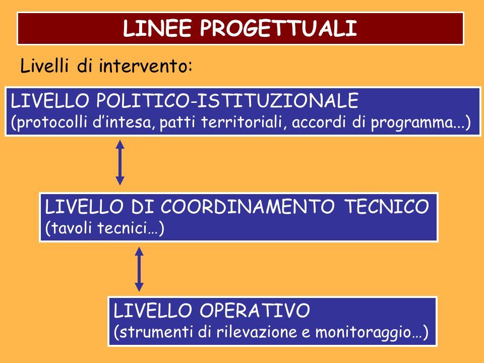 LINEE PROGETTUALI Livelli di intervento: LIVELLO POLITICO-ISTITUZIONALE (protocolli dintesa, patti territoriali, accordi di programma...) LIVELLO DI COORDINAMENTO TECNICO (tavoli tecnici…) LIVELLO OPERATIVO (strumenti di rilevazione e monitoraggio…)