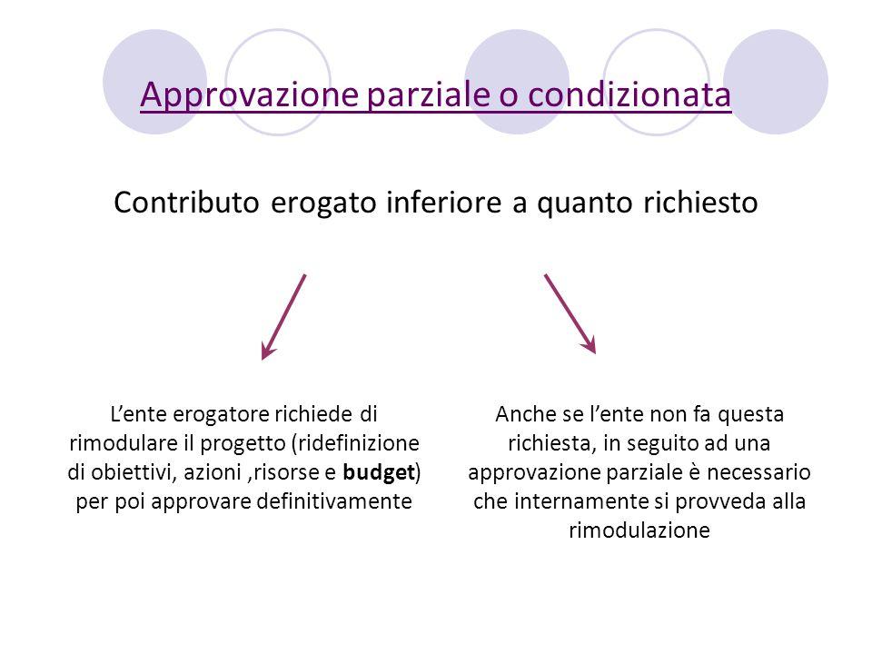 Approvazione parziale o condizionata Contributo erogato inferiore a quanto richiesto Lente erogatore richiede di rimodulare il progetto (ridefinizione