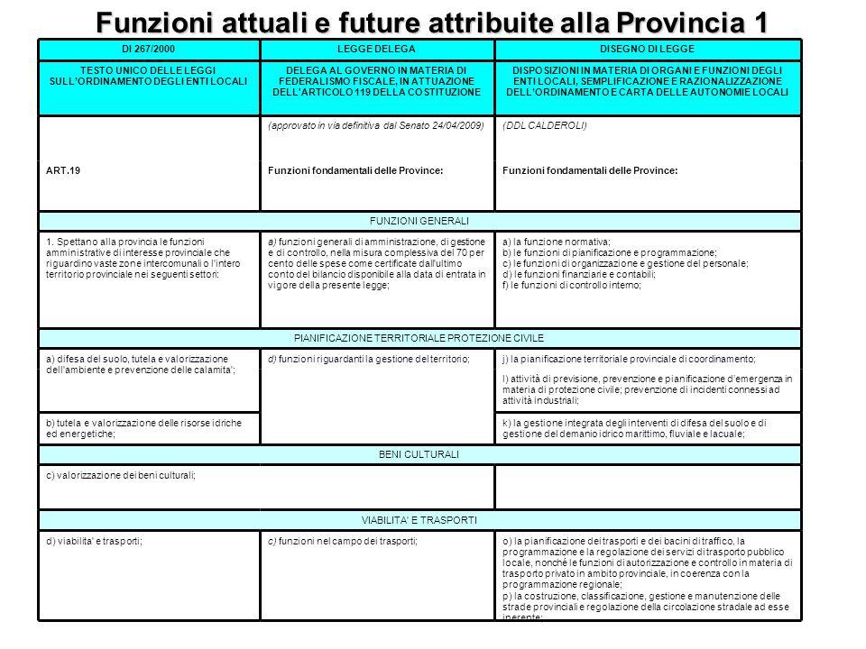 Funzioni attuali e future attribuite alla Provincia 1
