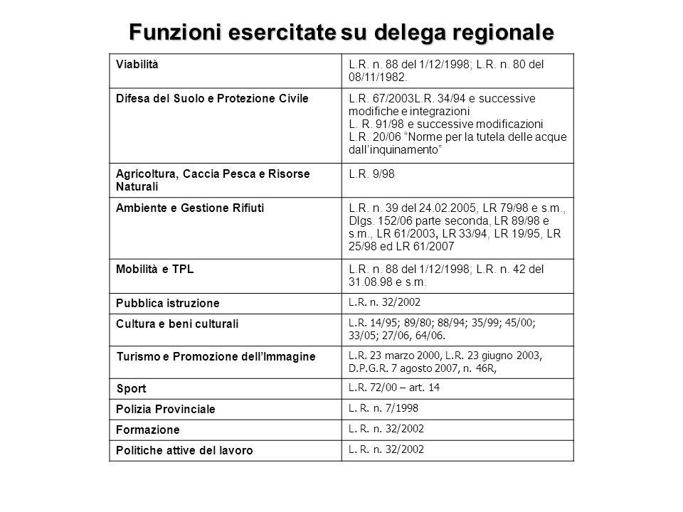 Funzioni esercitate su delega regionale ViabilitàL.R. n. 88 del 1/12/1998; L.R. n. 80 del 08/11/1982. Difesa del Suolo e Protezione CivileL.R. 67/2003